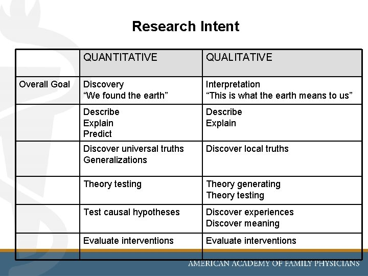 """Research Intent Overall Goal QUANTITATIVE QUALITATIVE Discovery """"We found the earth"""" Interpretation """"This is"""