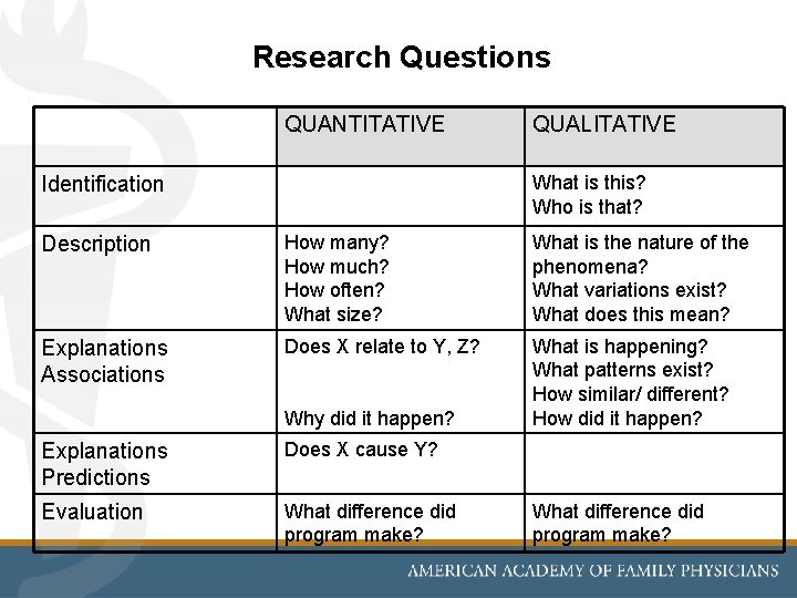 Research Questions QUANTITATIVE QUALITATIVE What is this? Who is that? Identification Description How many?