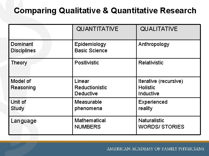 Comparing Qualitative & Quantitative Research QUANTITATIVE QUALITATIVE Dominant Disciplines Epidemiology Basic Science Anthropology Theory