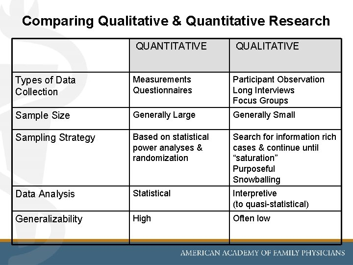 Comparing Qualitative & Quantitative Research QUANTITATIVE QUALITATIVE Types of Data Collection Measurements Questionnaires Participant