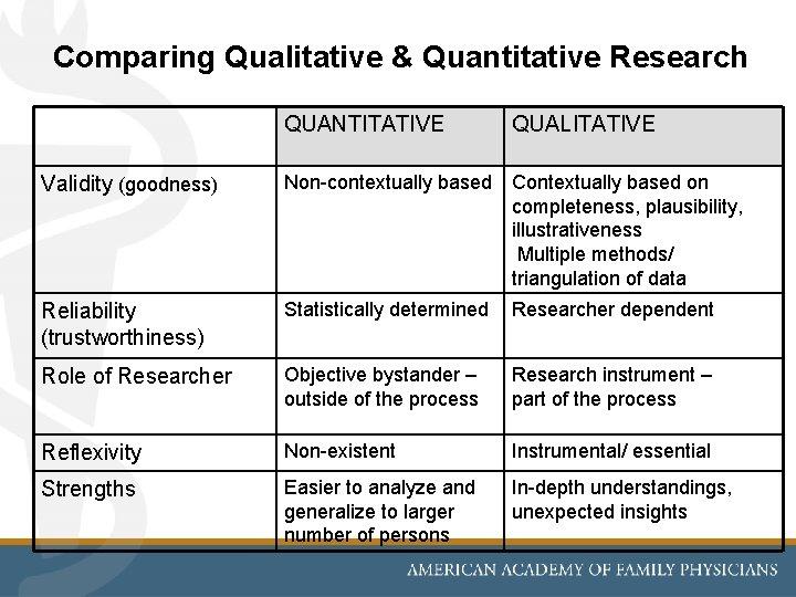Comparing Qualitative & Quantitative Research QUANTITATIVE QUALITATIVE Validity (goodness) Non-contextually based Contextually based on