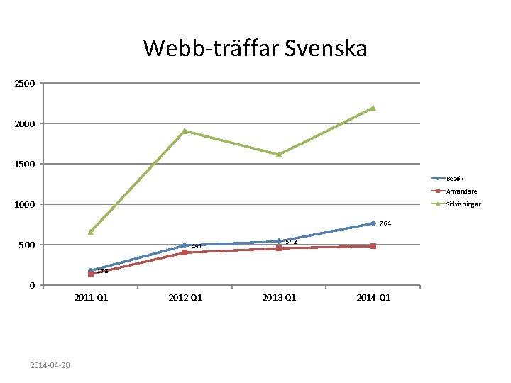 Webb-träffar Svenska 2500 2000 1500 Besök Användare 1000 Sidvisningar 764 500 491 542 178