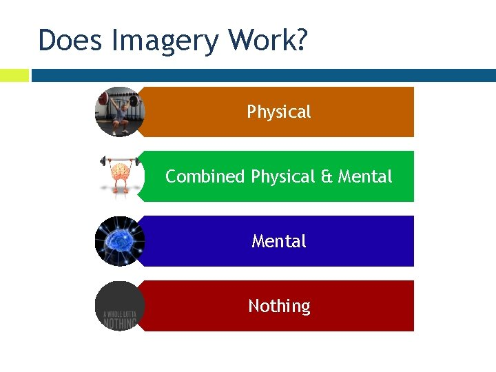 Does Imagery Work? Physical Combined Physical & Mental Nothing