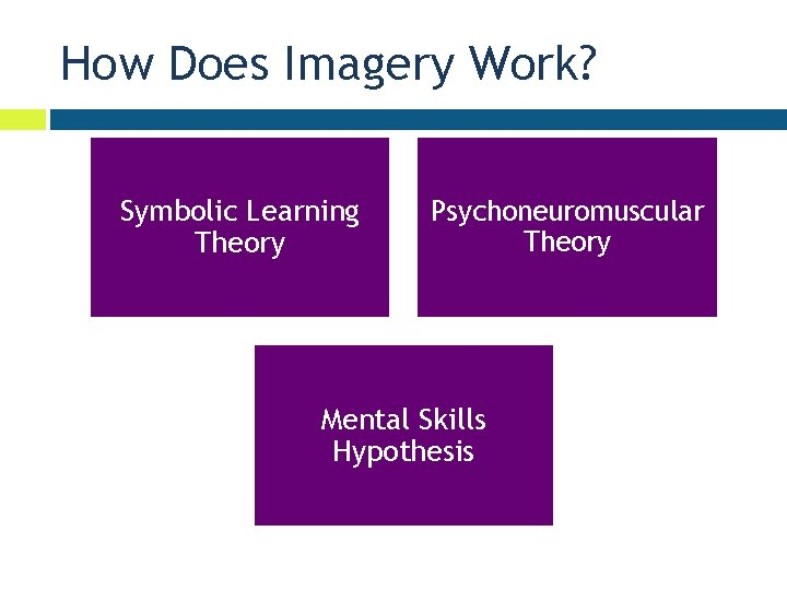 How Does Imagery Work? Symbolic Learning Theory Psychoneuromuscular Theory Mental Skills Hypothesis