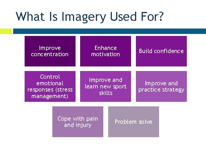 What Is Imagery Used For? Improve concentration Enhance motivation Build confidence Control emotional responses