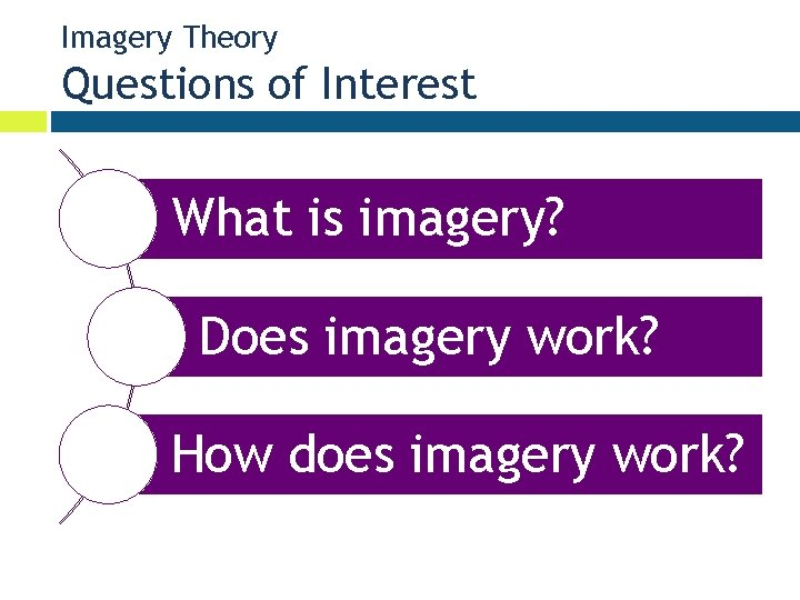 Imagery Theory Questions of Interest What is imagery? Does imagery work? How does imagery