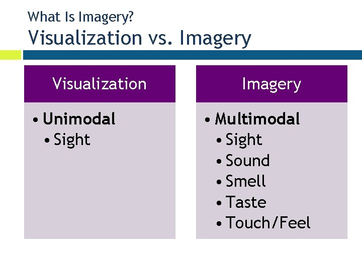 What Is Imagery? Visualization vs. Imagery Visualization • Unimodal • Sight Imagery • Multimodal