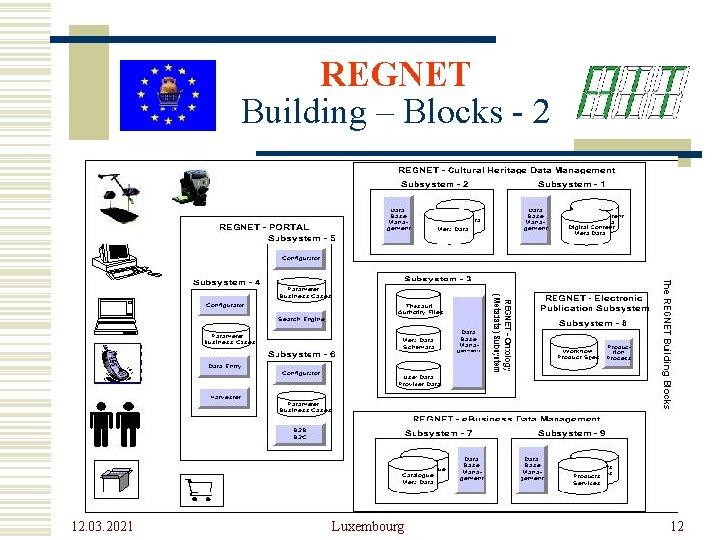 REGNET Building – Blocks - 2 12. 03. 2021 Luxembourg 12