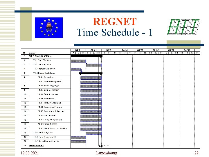 REGNET Time Schedule - 1 12. 03. 2021 Luxembourg 29