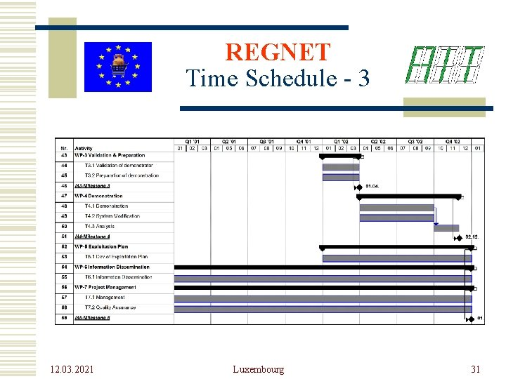 REGNET Time Schedule - 3 12. 03. 2021 Luxembourg 31