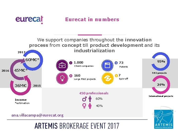 Eurecat in numbers We support companies throughout the innovation process from concept till product