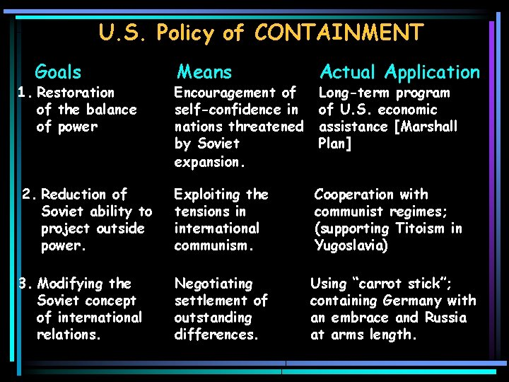 U. S. Policy of CONTAINMENT Goals Means Actual Application 1. Restoration of the balance