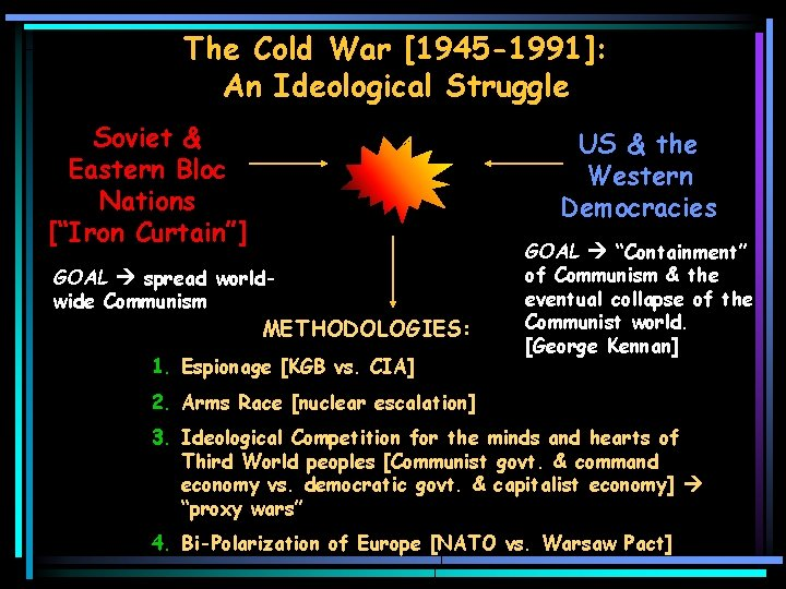 """The Cold War [1945 -1991]: An Ideological Struggle Soviet & Eastern Bloc Nations [""""Iron"""