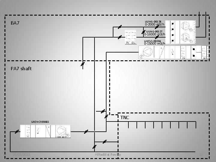 BA 7 UUW 1 -00138 0 -2000 m 3/h UUW 1 -00137 0 -16000