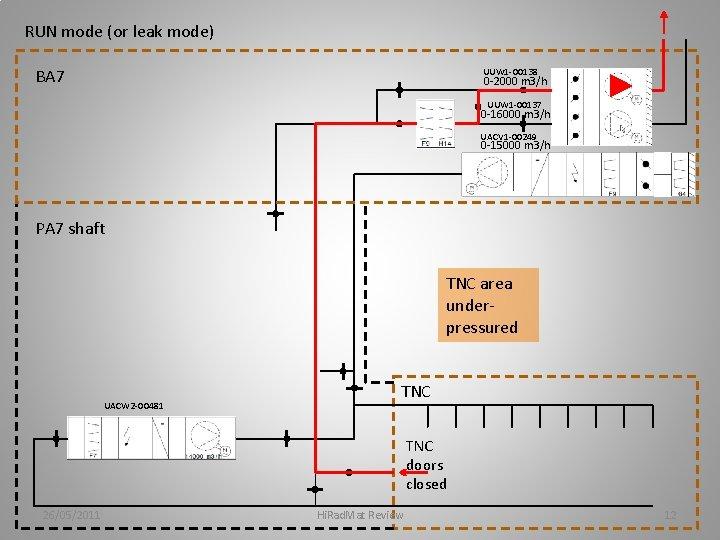 RUN mode (or leak mode) BA 7 UUW 1 -00138 0 -2000 m 3/h