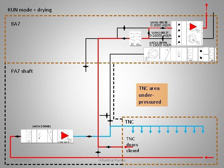 RUN mode + drying BA 7 UUW 1 -00138 0 -2000 m 3/h UUW