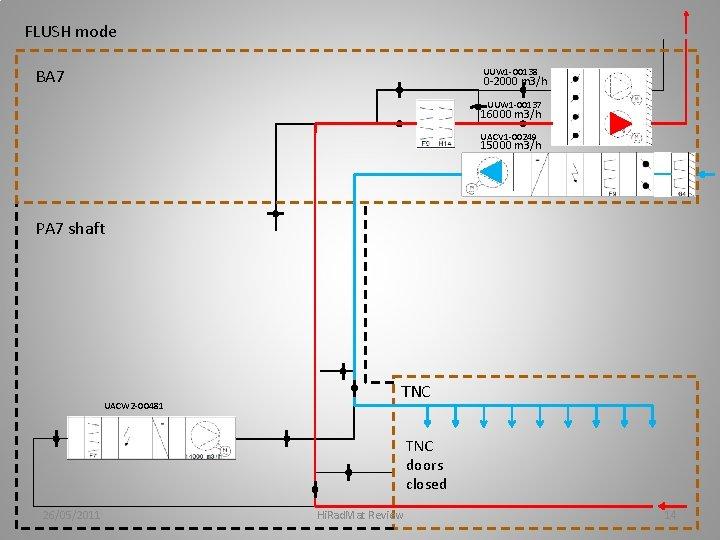FLUSH mode BA 7 UUW 1 -00138 0 -2000 m 3/h UUW 1 -00137