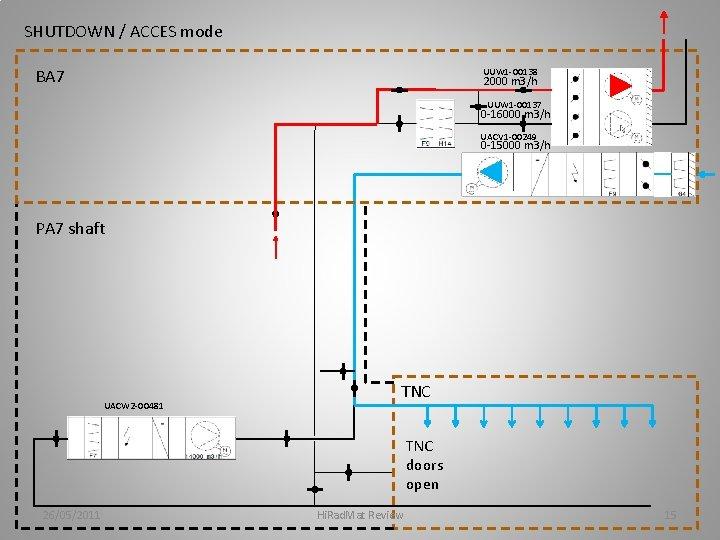 SHUTDOWN / ACCES mode BA 7 UUW 1 -00138 2000 m 3/h UUW 1