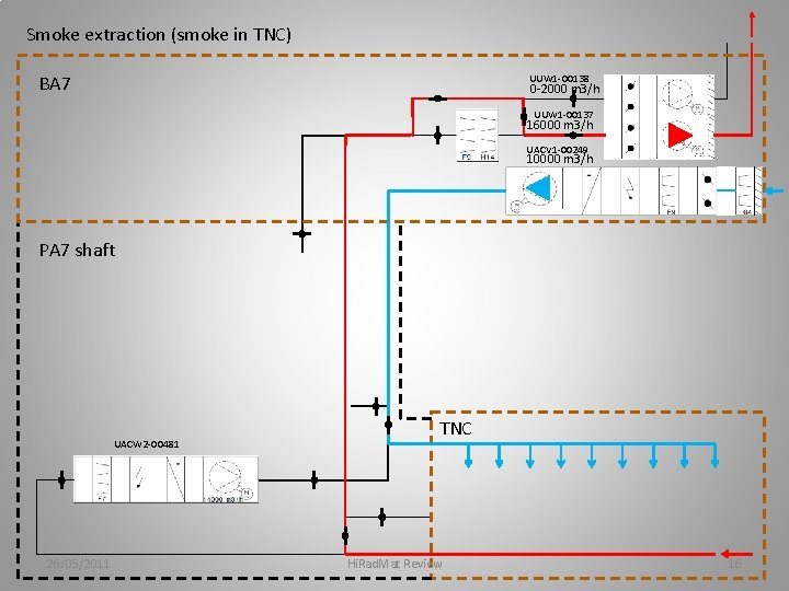 Smoke extraction (smoke in TNC) BA 7 UUW 1 -00138 0 -2000 m 3/h