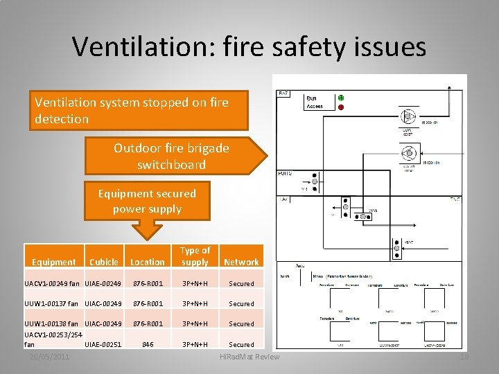 Ventilation: fire safety issues Ventilation system stopped on fire detection Outdoor fire brigade switchboard