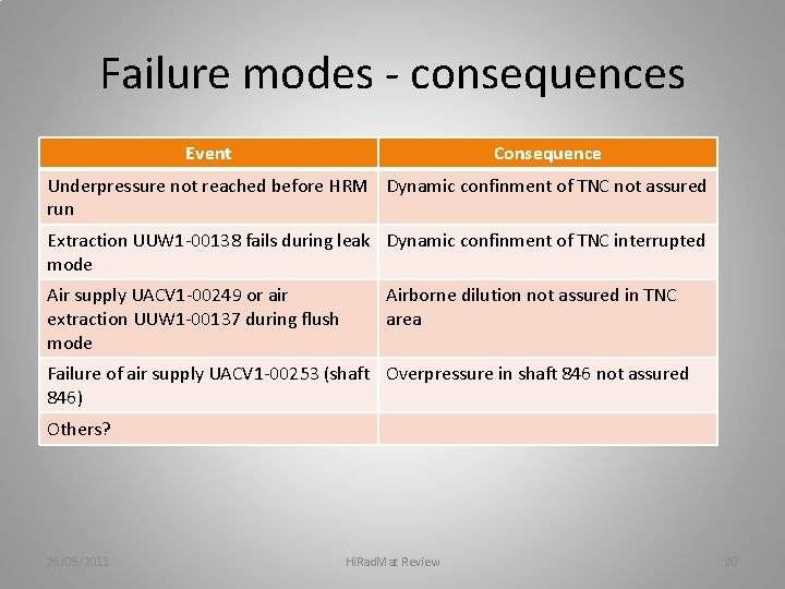 Failure modes - consequences Event Consequence Underpressure not reached before HRM Dynamic confinment of