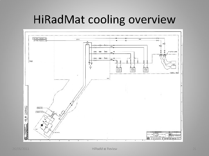 Hi. Rad. Mat cooling overview 26/05/2011 Hi. Rad. Mat Review 21