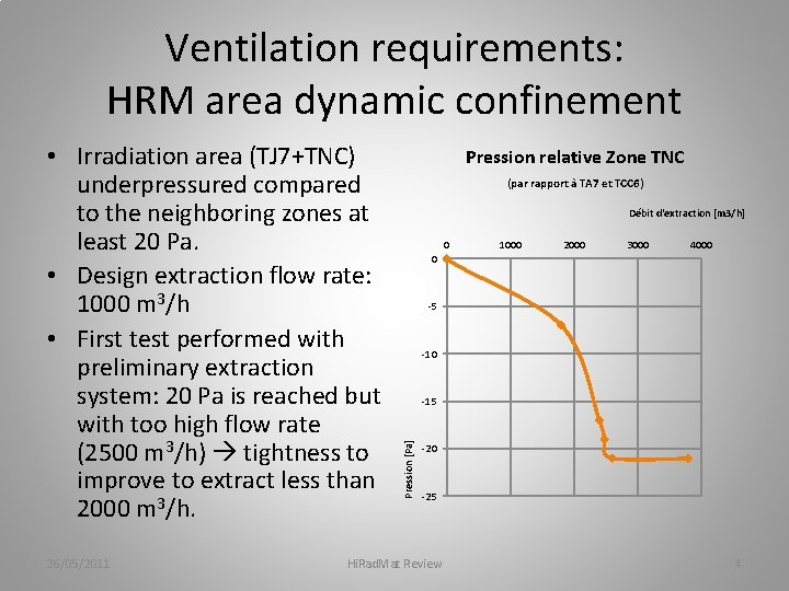 Ventilation requirements: HRM area dynamic confinement 26/05/2011 Pression relative Zone TNC (par rapport à
