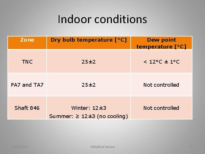 Indoor conditions Zone Dry bulb temperature [°C] Dew point temperature [°C] TNC 25± 2