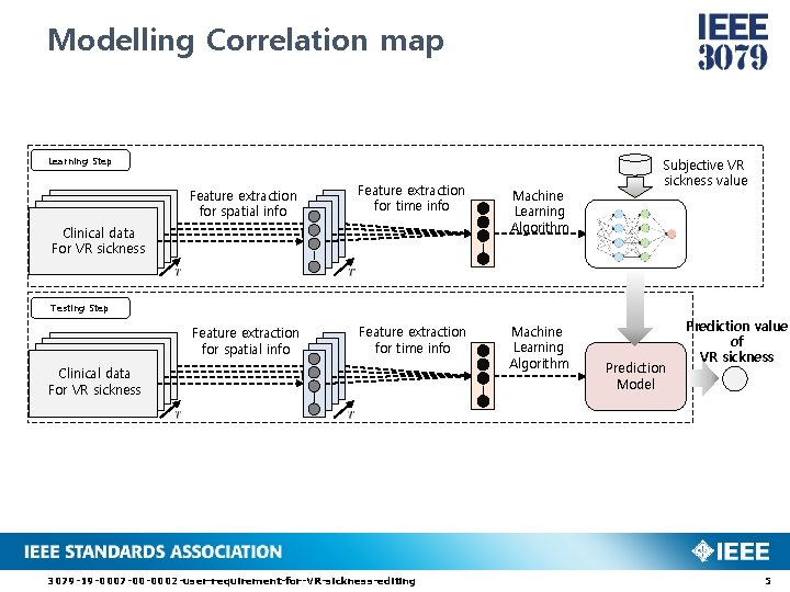 Modelling Correlation map Learning Step Feature extraction for spatial info Feature extraction for time