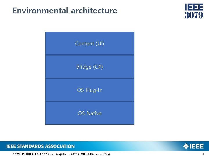 Environmental architecture Content (UI) Bridge (C#) OS Plug-in OS Native 3079 -19 -0007 -00