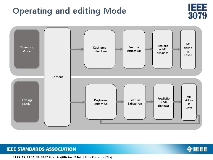 Operating and editing Mode Operating Mode Keyframe Extraction Feature Extraction Predictio n VR sickness