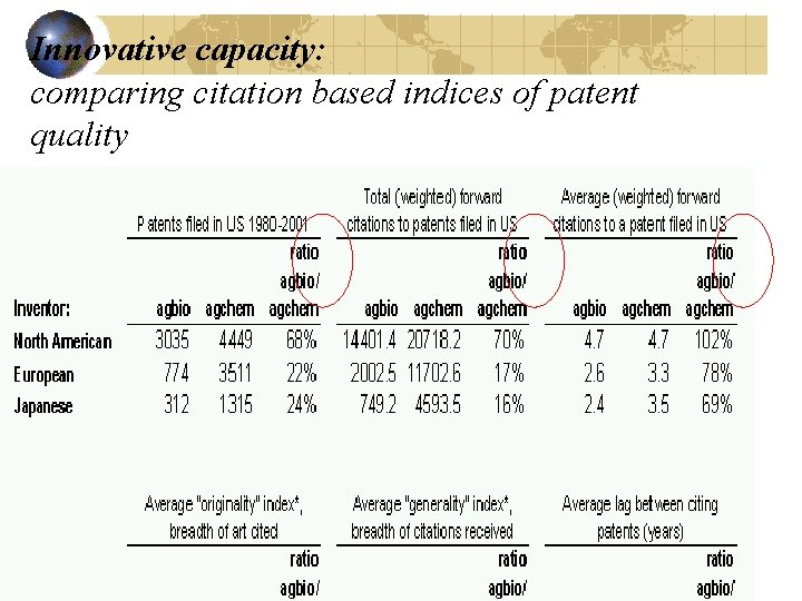 Innovative capacity: comparing citation based indices of patent quality