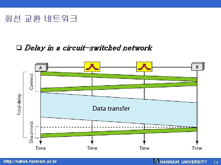 회선 교환 네트워크 q Delay in a circuit-switched network Http: //netwk. hannam. ac. kr