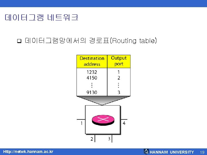 데이터그램 네트워크 q 데이터그램망에서의 경로표(Routing table) Http: //netwk. hannam. ac. kr HANNAM UNIVERSITY 19