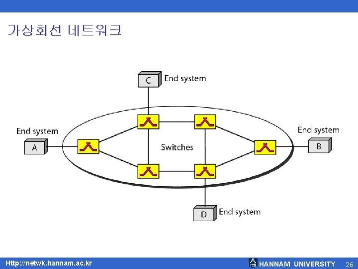 가상회선 네트워크 Http: //netwk. hannam. ac. kr HANNAM UNIVERSITY 26