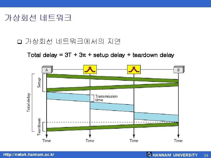 가상회선 네트워크 q 가상회선 네트워크에서의 지연 Total delay = 3 T + 3π +