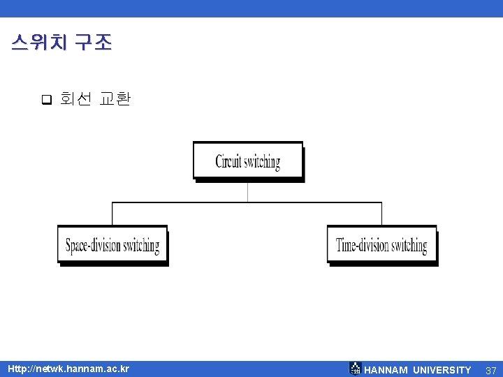 스위치 구조 q 회선 교환 Http: //netwk. hannam. ac. kr HANNAM UNIVERSITY 37