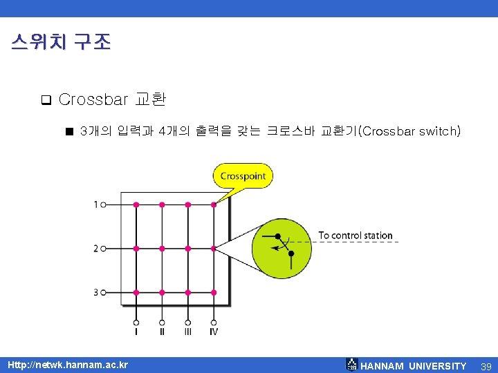 스위치 구조 q Crossbar 교환 ■ 3개의 입력과 4개의 출력을 갖는 크로스바 교환기(Crossbar switch)