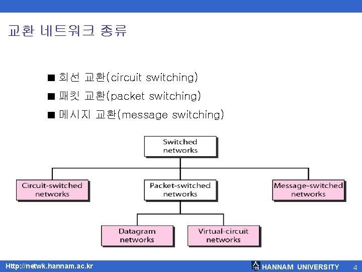 교환 네트워크 종류 ■ 회선 교환(circuit switching) ■ 패킷 교환(packet switching) ■ 메시지 교환(message