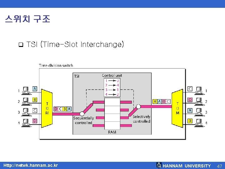 스위치 구조 q TSI (Time-Slot Interchange) Http: //netwk. hannam. ac. kr HANNAM UNIVERSITY 47