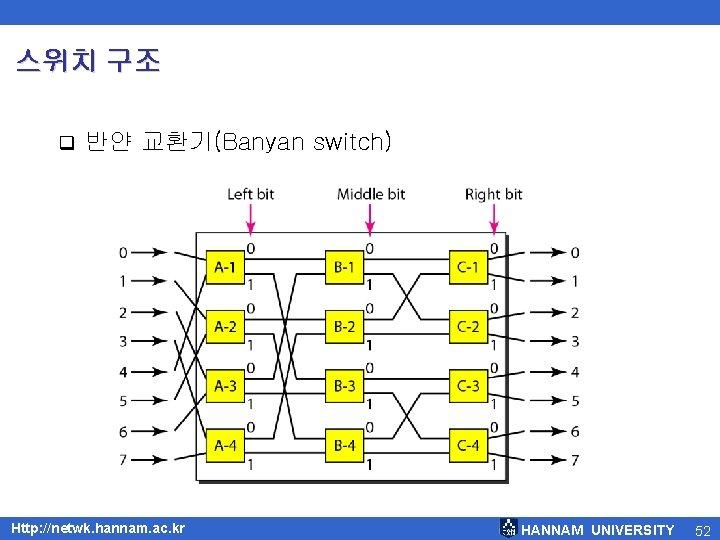 스위치 구조 q 반얀 교환기(Banyan switch) Http: //netwk. hannam. ac. kr HANNAM UNIVERSITY 52