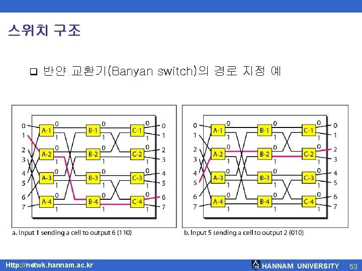 스위치 구조 q 반얀 교환기(Banyan switch)의 경로 지정 예 Http: //netwk. hannam. ac. kr