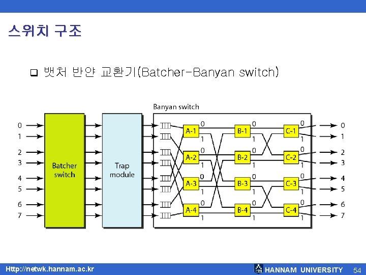 스위치 구조 q 뱃처 반얀 교환기(Batcher-Banyan switch) Http: //netwk. hannam. ac. kr HANNAM UNIVERSITY