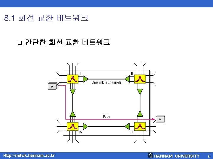 8. 1 회선 교환 네트워크 q 간단한 회선 교환 네트워크 Http: //netwk. hannam. ac.