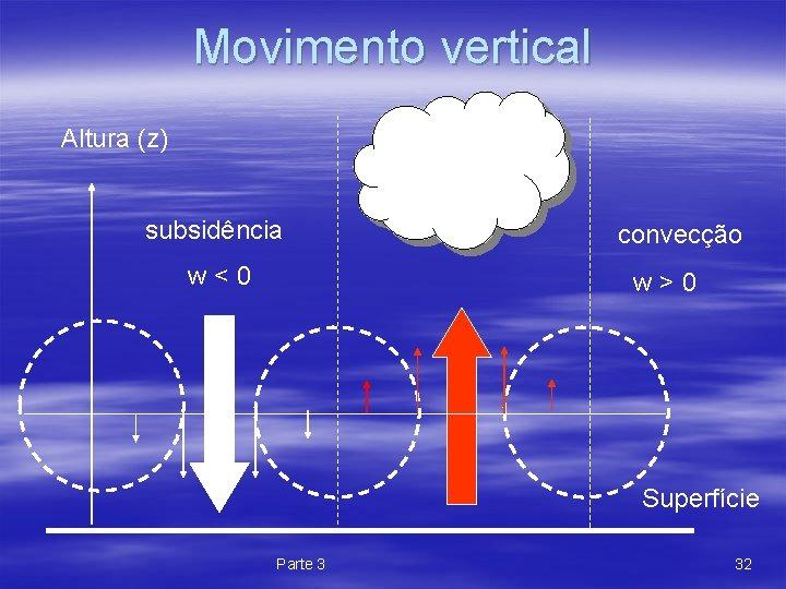 Movimento vertical Altura (z) subsidência w < 0 convecção w > 0 Superfície Parte