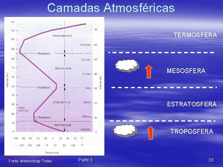 Camadas Atmosféricas TERMOSFERA MESOSFERA ESTRATOSFERA TROPOSFERA Fonte: Meteorology Today Parte 3 33