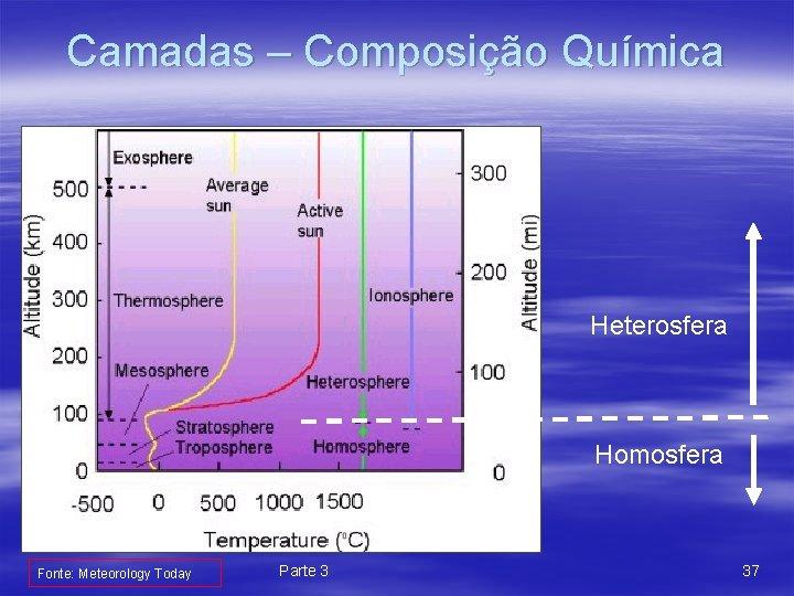 Camadas – Composição Química Heterosfera Homosfera Fonte: Meteorology Today Parte 3 37