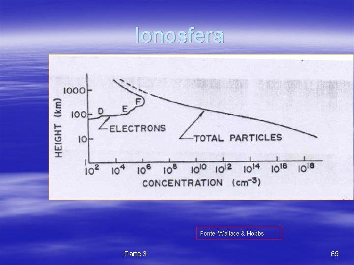 Ionosfera Fonte: Wallace & Hobbs Parte 3 69