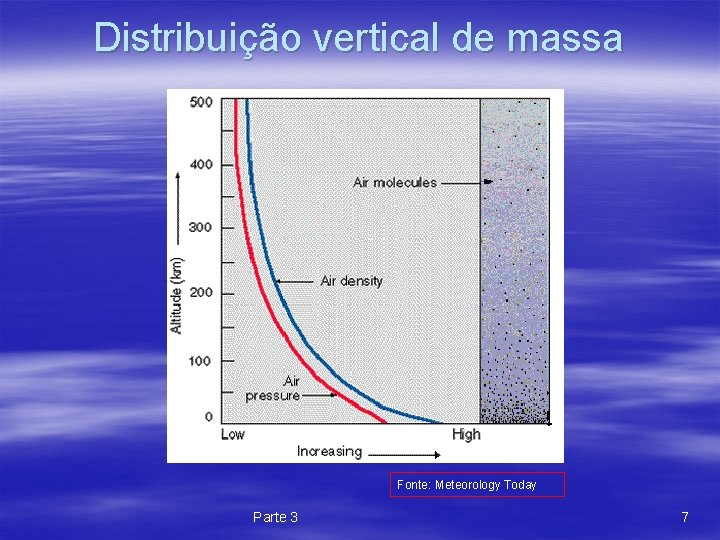 Distribuição vertical de massa Fonte: Meteorology Today Parte 3 7