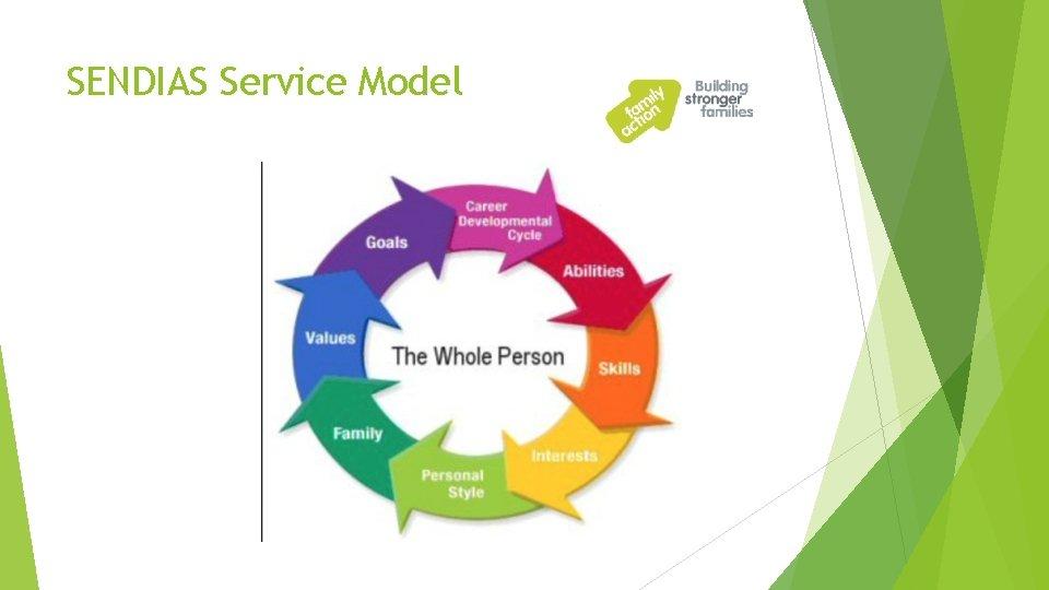 SENDIAS Service Model